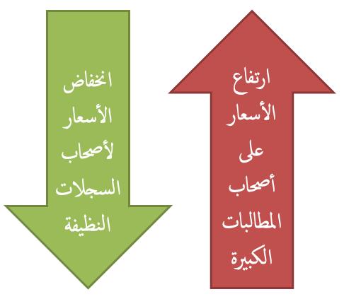 ارتفاع الأسعار على أصحاب المطالبات الكبيرة و انخفاضها لأصحاب السجلات النظيفة