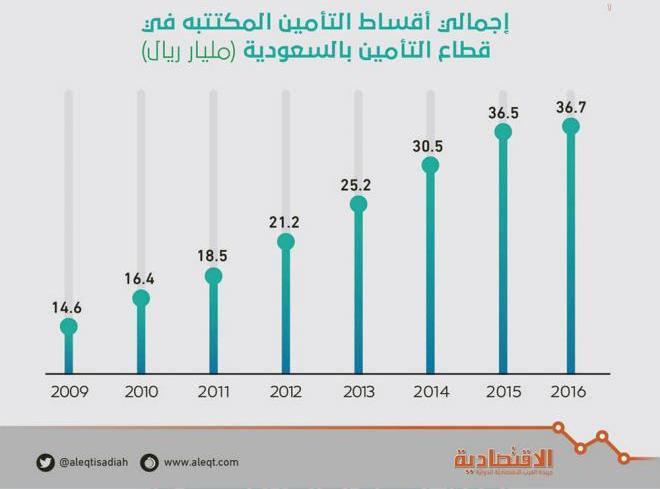 إجمالي أقساط التأمين المكتتبة خلال 8 سنوات