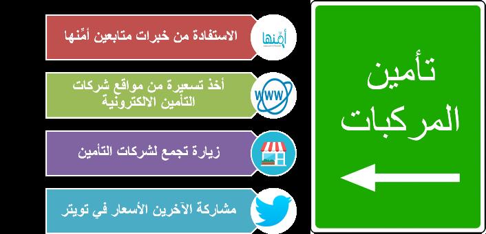 الخطوات العملية للحصول على السعر المناسب للتأمين في السعودية