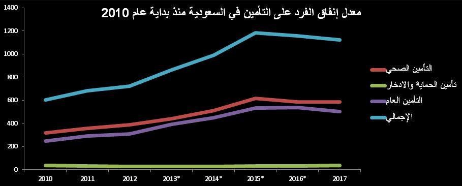 معدل إنفاق الفرد على التأمين في السعودية منذ بداية عام 2010